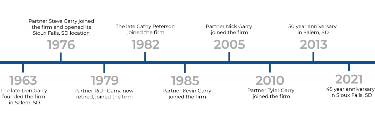 Garry Associates Hisoty timeline